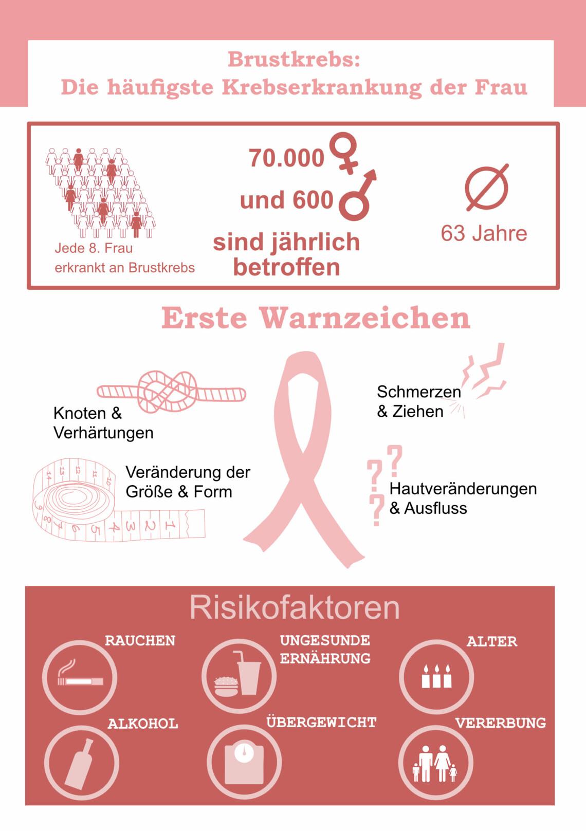 Brustkrebs: Wichtige Fakten und Tipps im Überblick