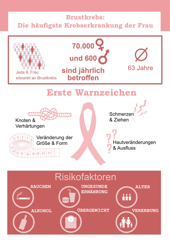 Medizinfuchs Fakten Brustkrebs